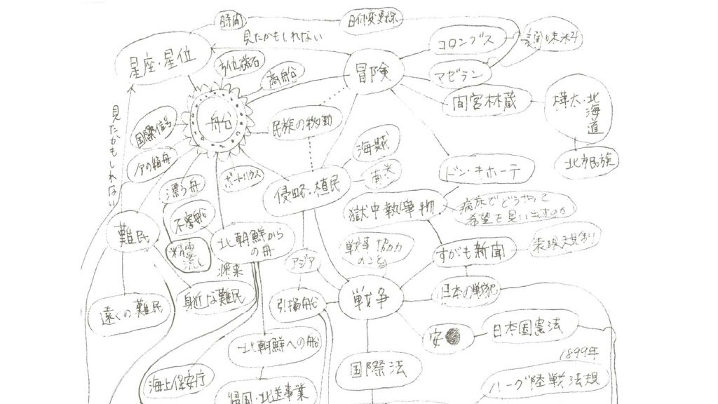 Human Migrations by Boat, Mind map, 2018